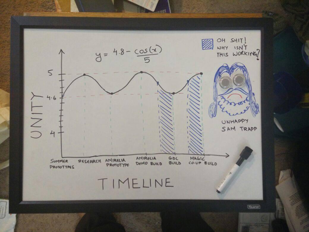 Amirelia Unity Graph